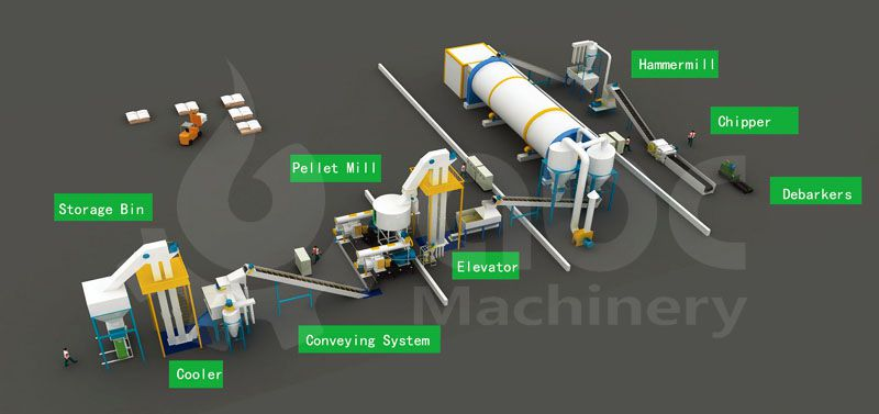 2 ton per hour biomass pellet plant project design