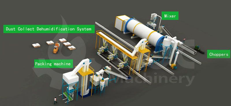 3 ton per hour wood pelletizing plant business plan and factory desgin