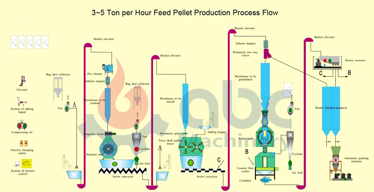 5 ton feed pellet production process flow