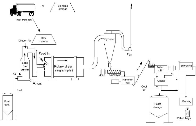manufacturing and machine layout diagram