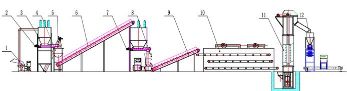 cat litter pellet manufacturing plant