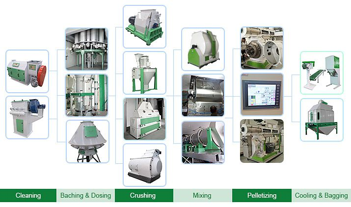livestock feed processing machines for industrial production line