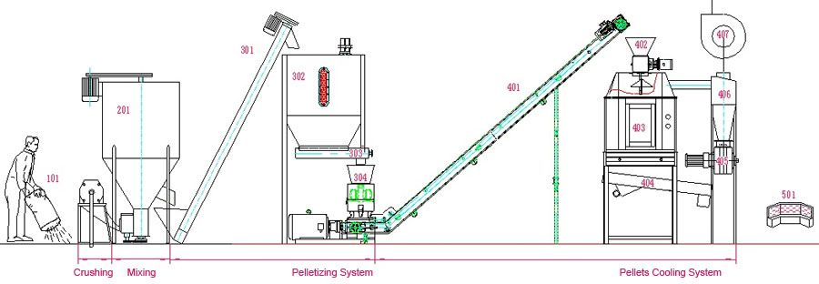 poultry feed pellet making process flow - small scale feed production line