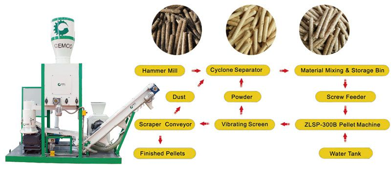 transportable biomass pellet mill for small scale pellet making business
